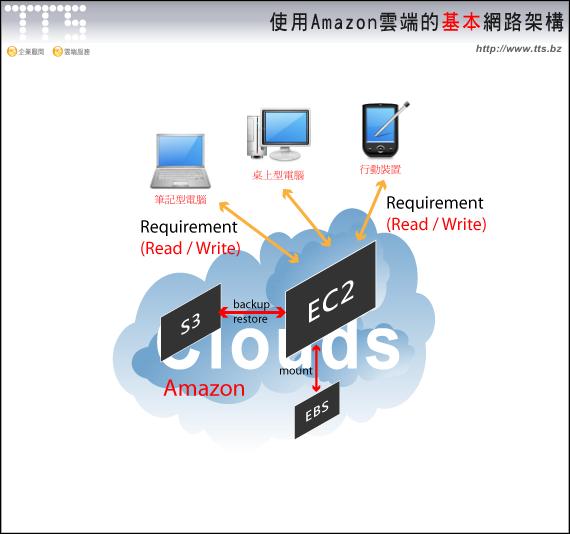 Amazon雲端的基本網路架構