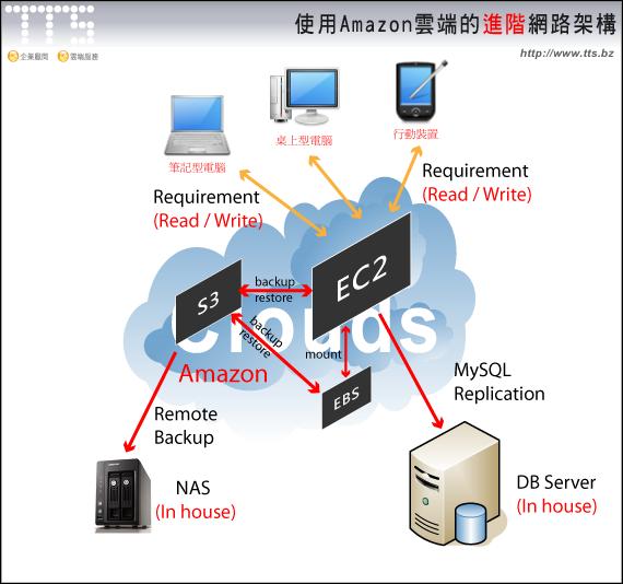 Amazon雲端的進階網路架構