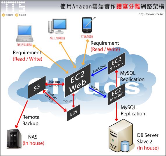 Amazon雲端實作讀寫分離網路架構
