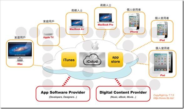 Apple_digital_ecosystem