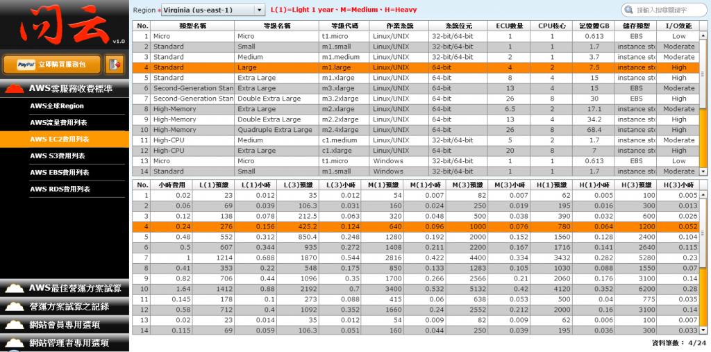 EC2費用列表