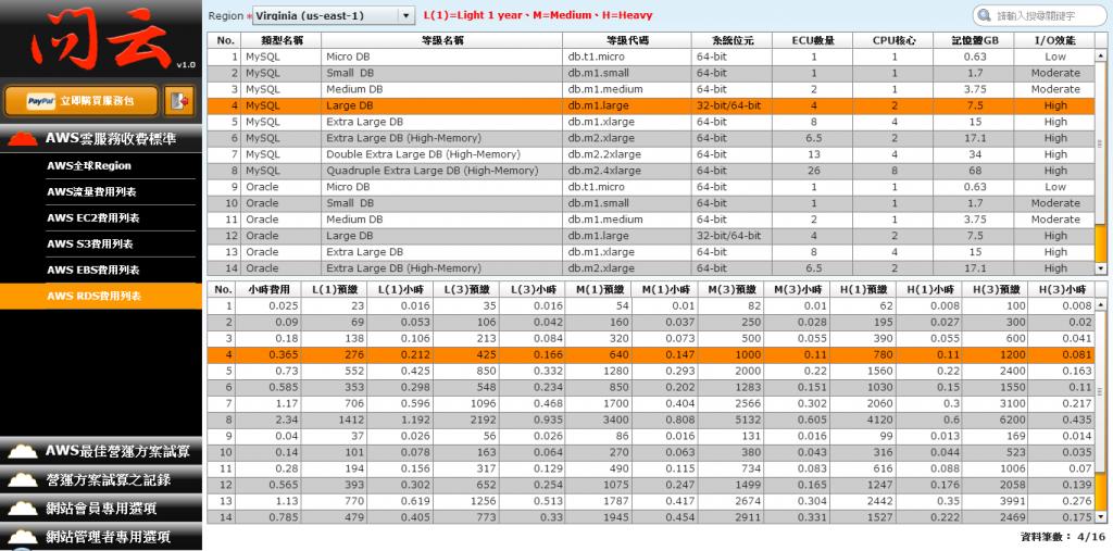 RDS費用列表